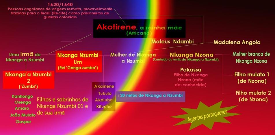 genealogia palmares infográfico copy
